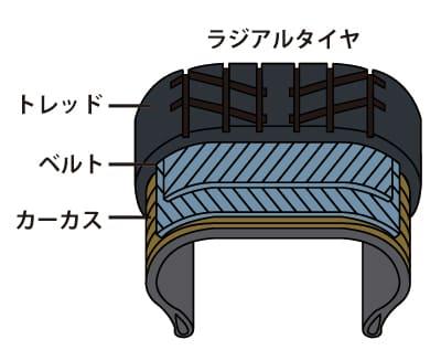 ラジアルタイヤの構造を表した画像