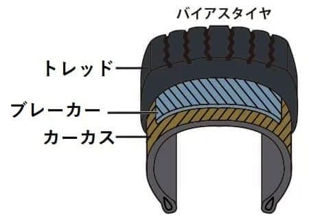バイアスタイヤの構造を表す画像