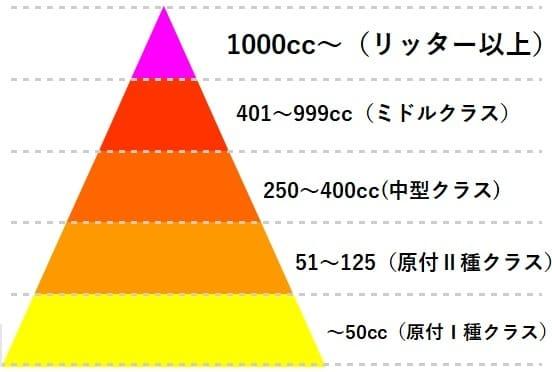 大型は偉いを形にしたカーストピラミッド