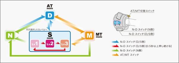 Sモードの説明画像