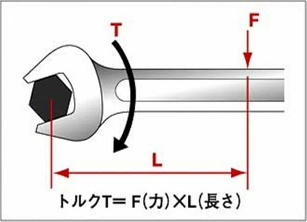 トルク計算式のイラスト