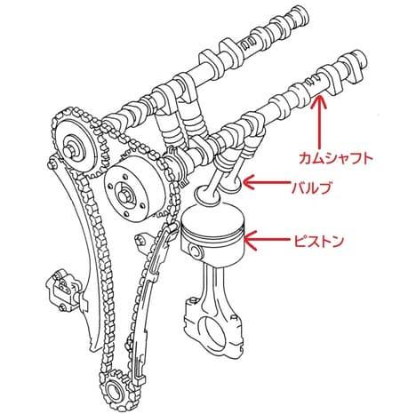 DOHCの説明画像