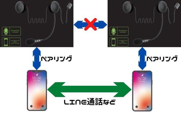 RIDEZインカムの通話の接続説明画像