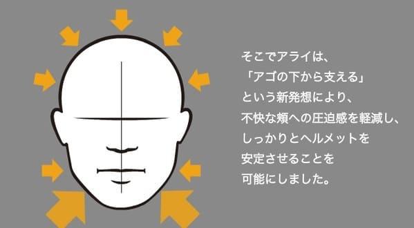 下あごフィット感の説明画像