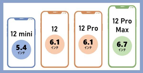 iPhoneシリーズのインチ説明画像