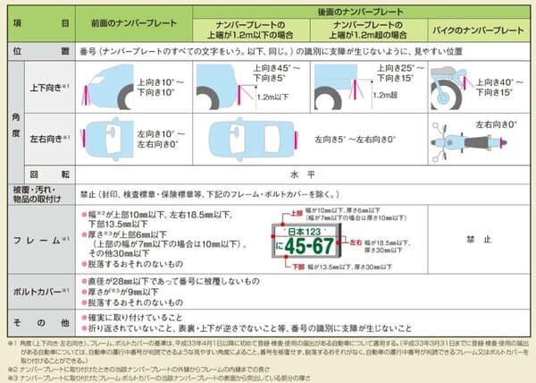 ナンバープレート新基準表の画像