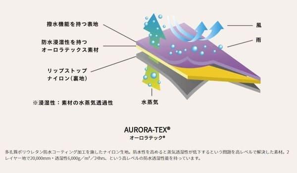 デイトナ NANGA オーロラライト400DX ツーリングエディションの画像